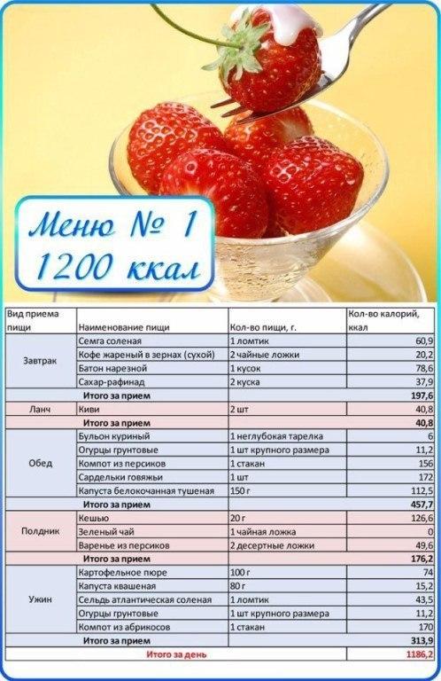 Похудение по калориям меню