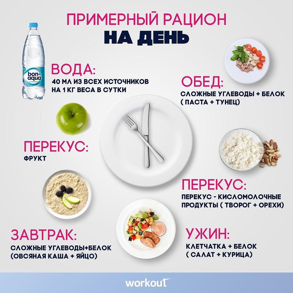 Хочу Диету Правильного Питания. Как правильно питаться, чтобы похудеть?